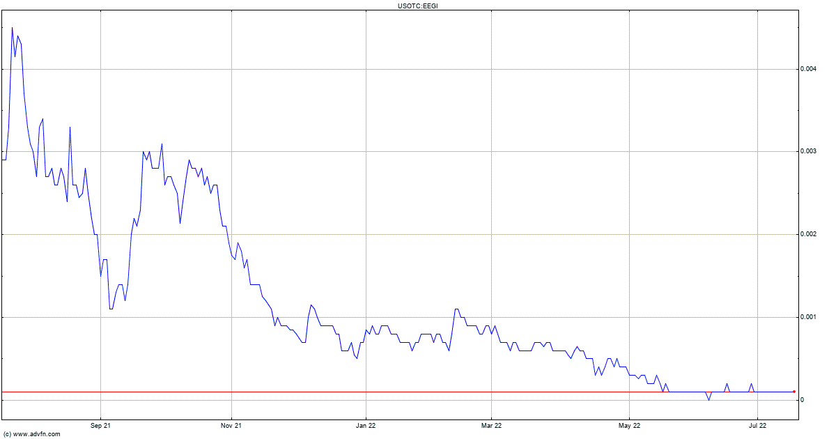 Eline Entertainment Group, Inc. (PL) Stock Quote. EEGI - Stock Price, News, Charts, Message ...