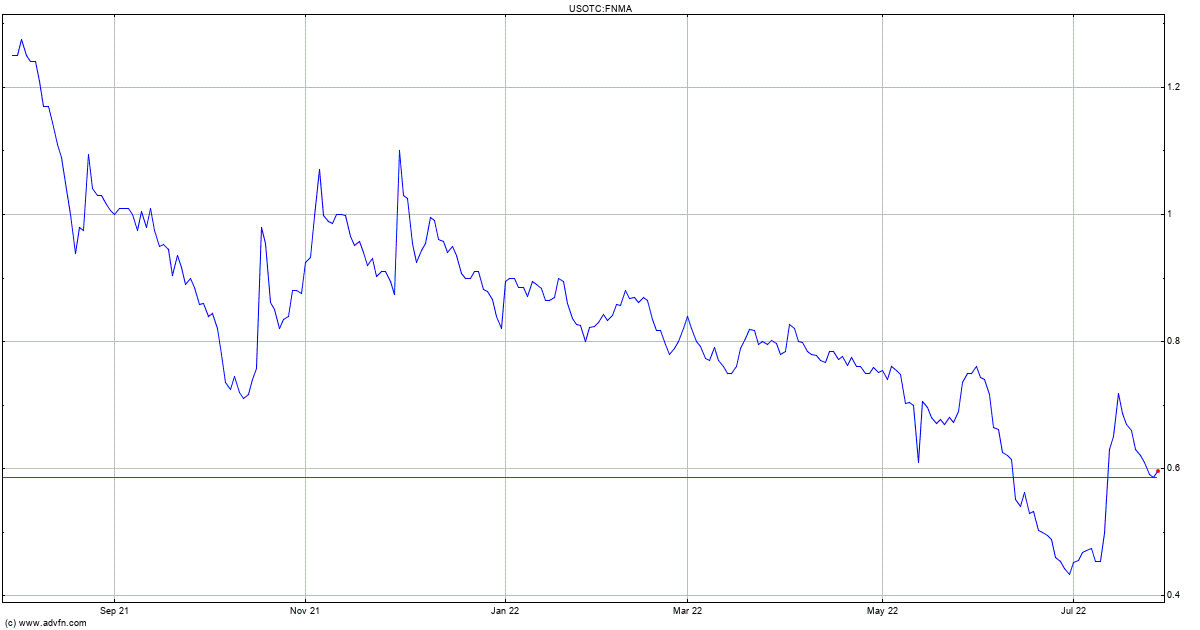 Fannie Mae Stock Quote Fnma Stock Price News Charts Message