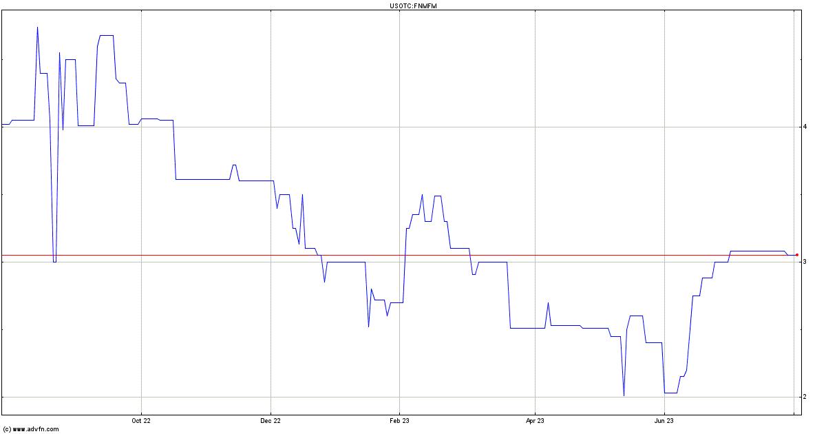 Fannie Mae Stock Quote Fnmfm Stock Price News Charts Message
