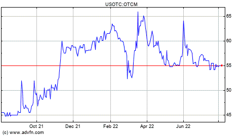 OTC Markets Group Inc. (QX) Stock Quote. OTCM - Stock Price, News, Charts, Message Board, Trades