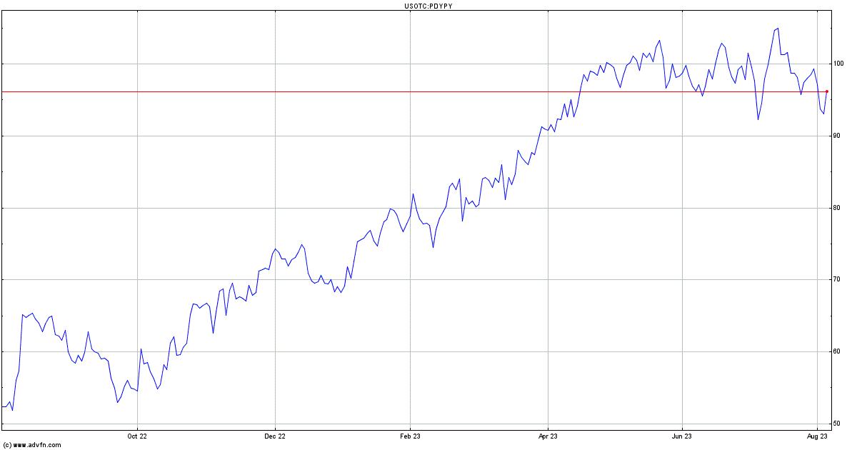Paddy Power Stock Price