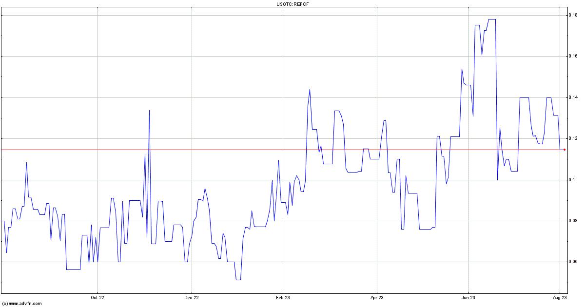 RepliCel Life Sciences Inc  Stock Quote  REPCF - Stock Price