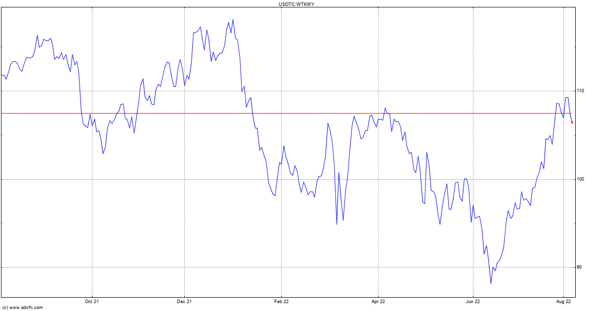 Wolters Kluwer Nv Pc Stock Chart Wtkwy
